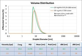 DLS volume distributions for nanoemulsions with NanoStabilizer