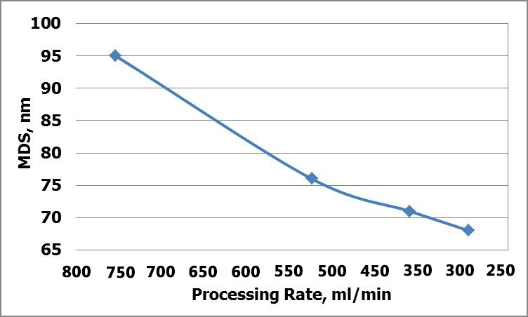 Dependence of mds on processing rate after scaleup