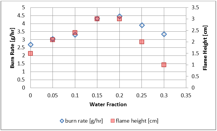 Figure 6. Burn Rate and Flame Height as a function of water content