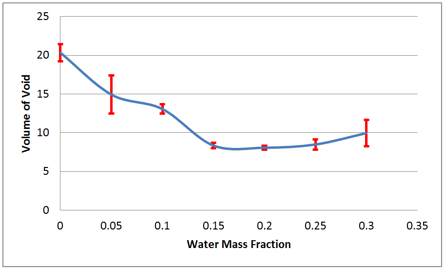 Figure 3. Void volume as a function of water content