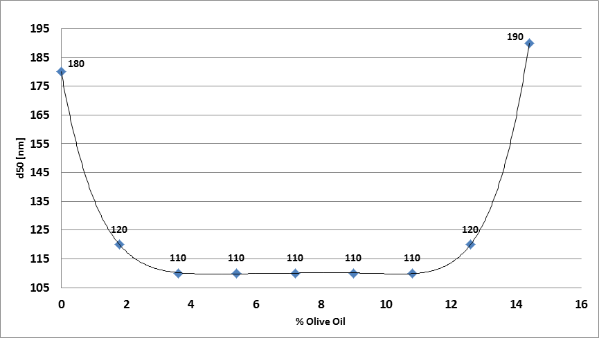 figure 3 - the effect of olive oil concentration on the median pparticle size.png