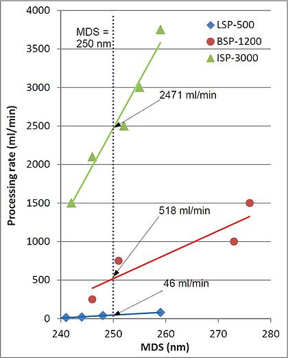 Dependence of MDS on Processing Rate