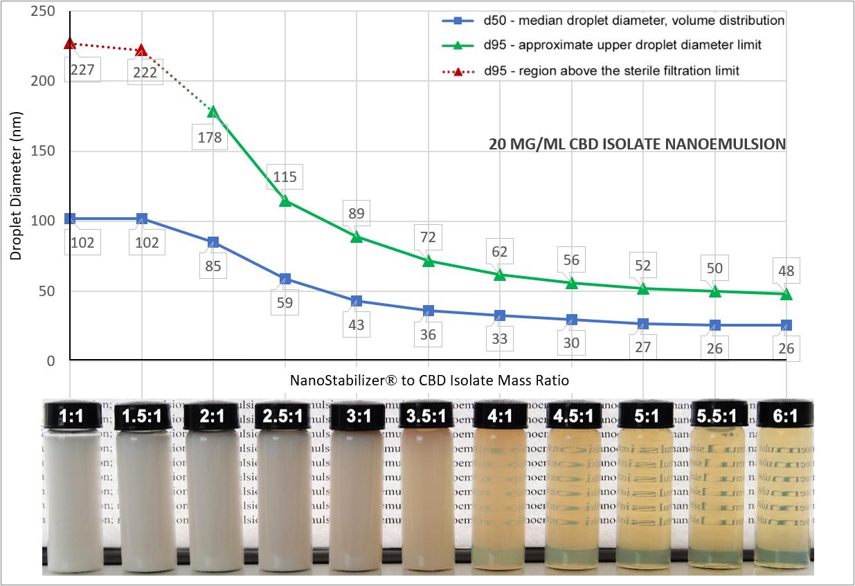 Dropet_diameter_versus_NanoStabilizer-to-CBD_isolate_ratio_in_2_CBD_nanoemulsions_1024x1024@2x